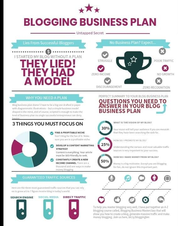 Successful blogging business plan infographic