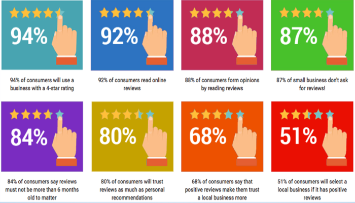 Online business reviews statistics for small business owners