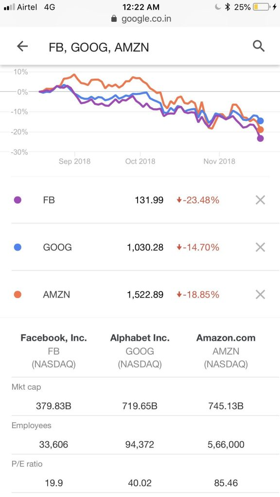 Facebook stock drop by 40%