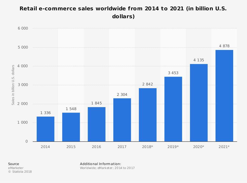 Marketing strategies to boost your ecommerce business and the Statistics of retail ecommerce sales from 2014 to 2021