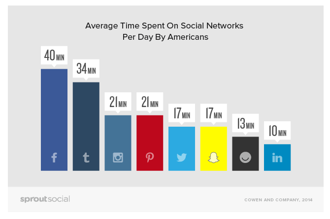 The amount of time Americans spend on social media per day