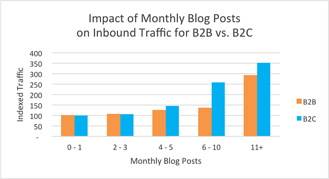 Impact of monthly blog stats
