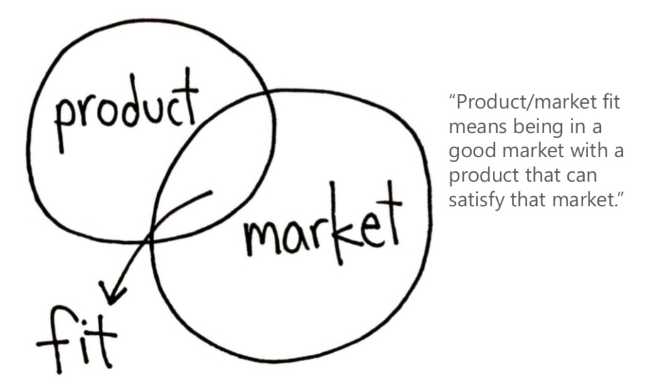 What is product market figure