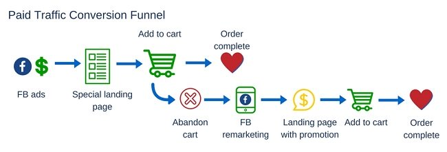 how to know a highly successful e-commerce funnel used by e-com gurus