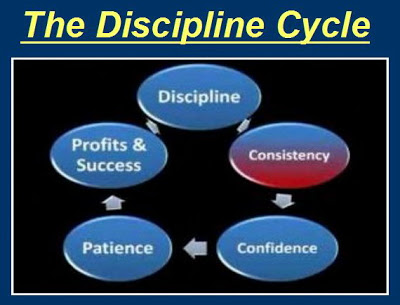Trading discipline cycle