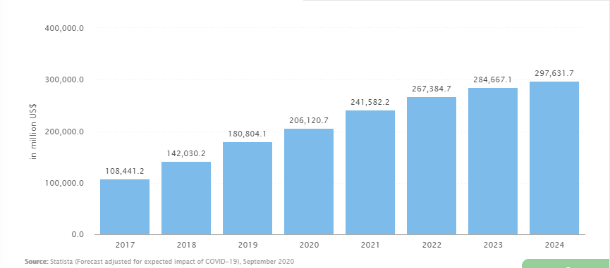 The growth rate and statistics of crowdlending platform